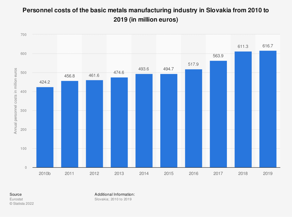 Statistic: Personnel costs of the basic metals manufacturing industry in Slovakia from 2008 to 2015 (in million euros) | Statista