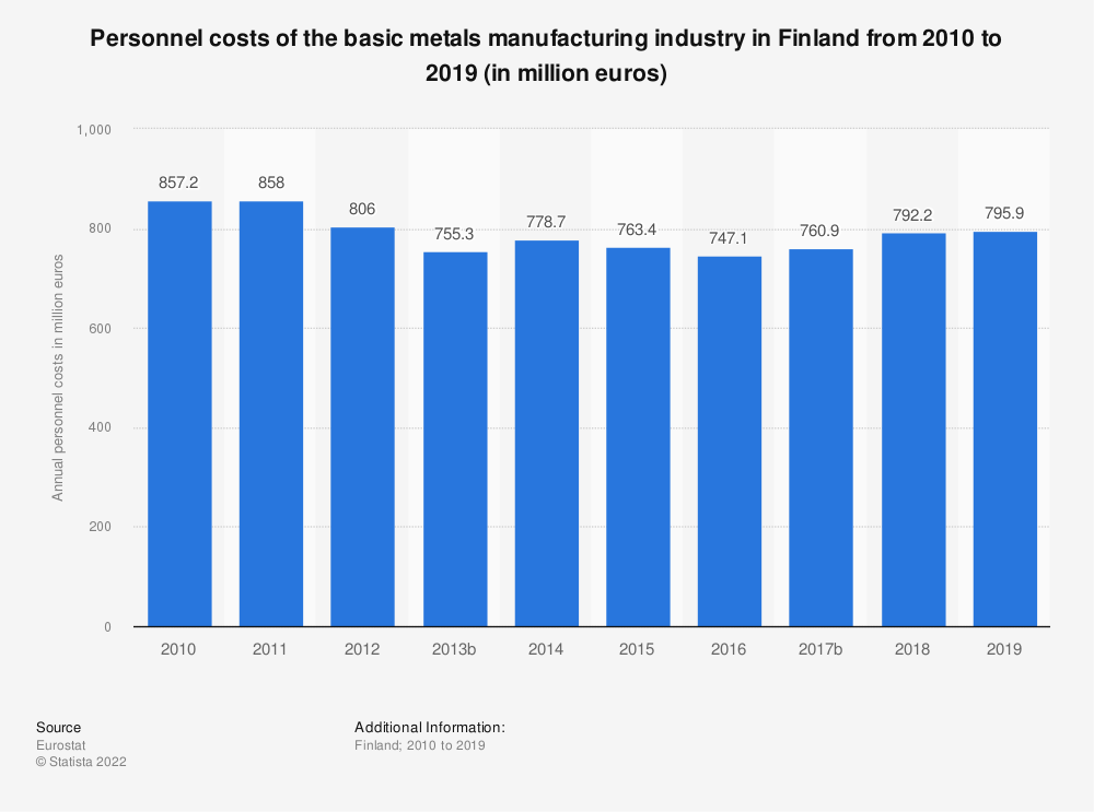 Statistic: Personnel costs of the basic metals manufacturing industry in Finland from 2008 to 2015 (in million euros) | Statista