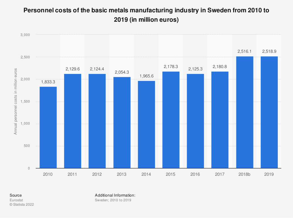 Statistic: Personnel costs of the basic metals manufacturing industry in Sweden from 2008 to 2015 (in million euros) | Statista