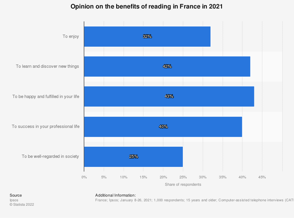 Statistic: Opinion of the benefits of reading in France as of 2015 | Statista