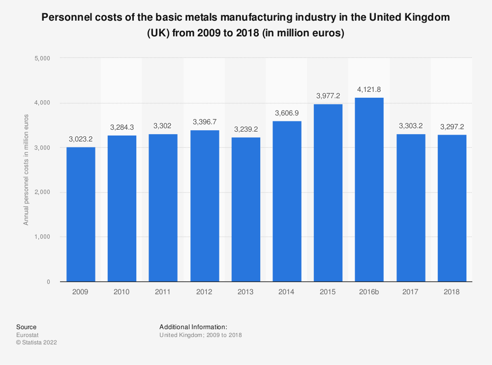Statistic: Personnel costs of the basic metals manufacturing industry in the United Kingdom (UK) from 2008 to 2015 (in million euros) | Statista