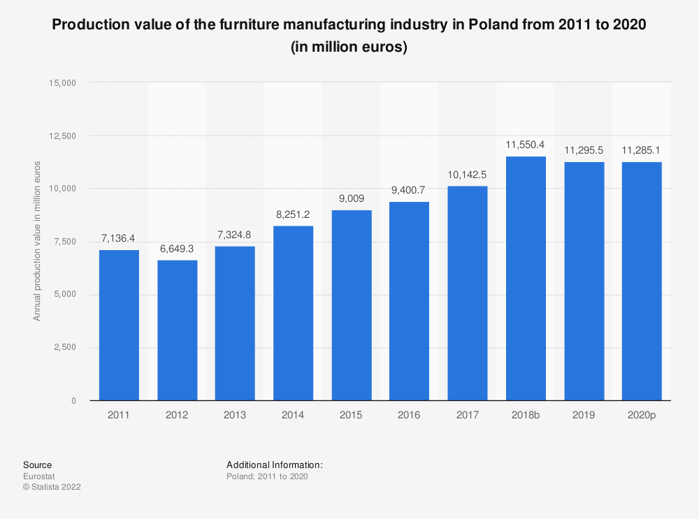 Statistic: Production value of the furniture manufacturing industry in Poland from 2008 to 2015 (in million euros) | Statista