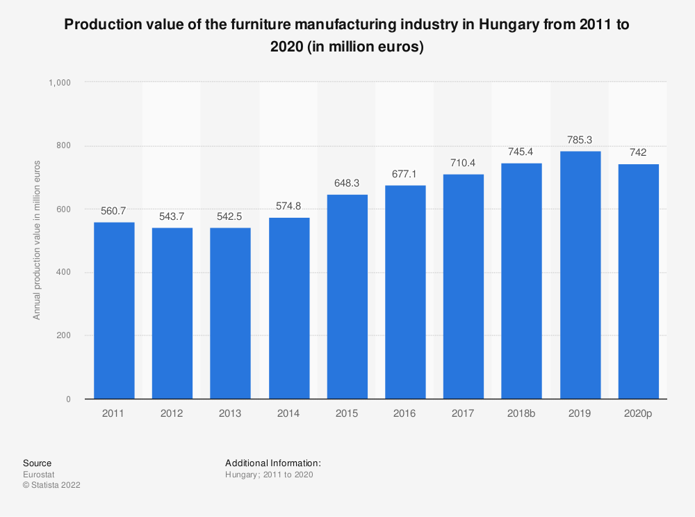 Statistic: Production value of the furniture manufacturing industry in Hungary from 2008 to 2016 (in million euros) | Statista