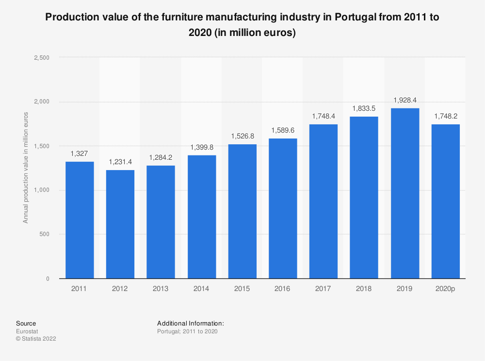 Statistic: Production value of the furniture manufacturing industry in Portugal from 2008 to 2016 (in million euros) | Statista
