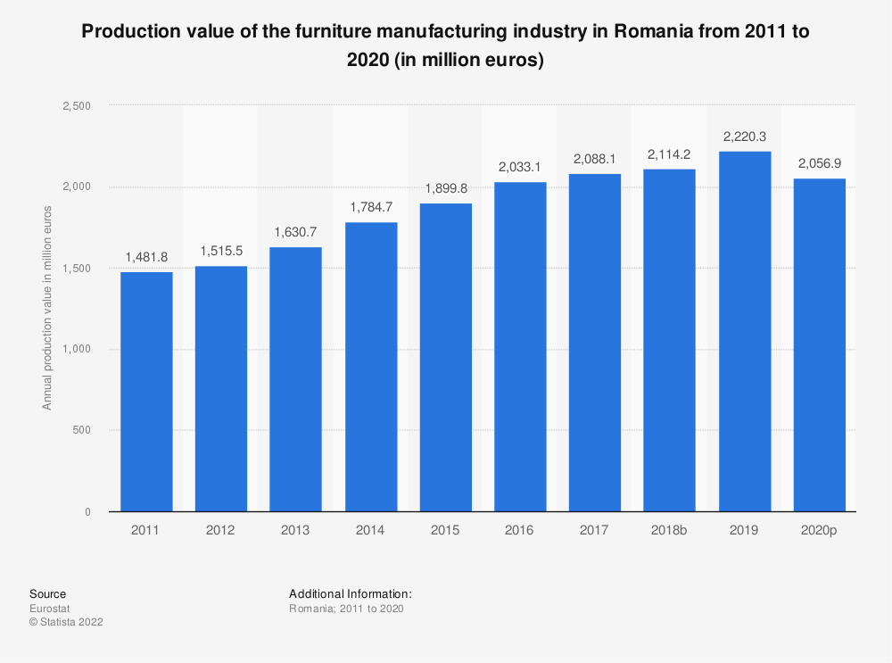 Statistic: Production value of the furniture manufacturing industry in Romania from 2008 to 2015 (in million euros) | Statista