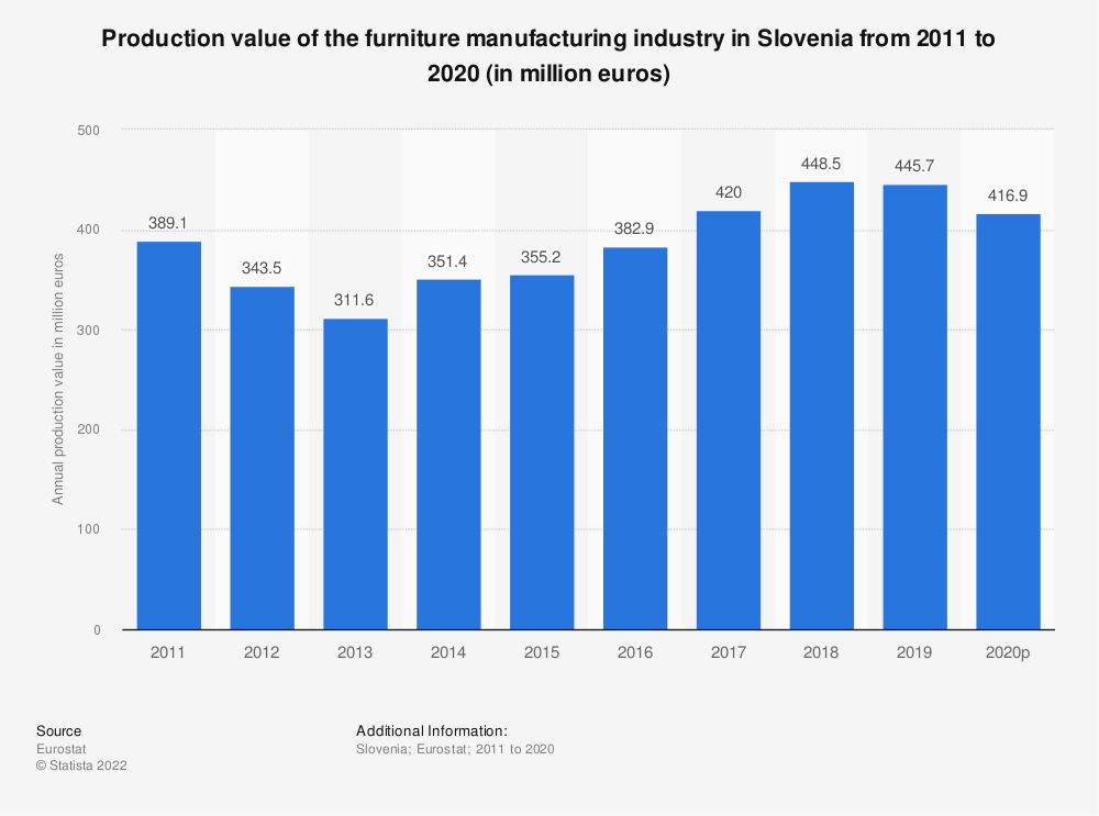 Statistic: Production value of the furniture manufacturing industry in Slovenia from 2008 to 2015 (in million euros)   Statista