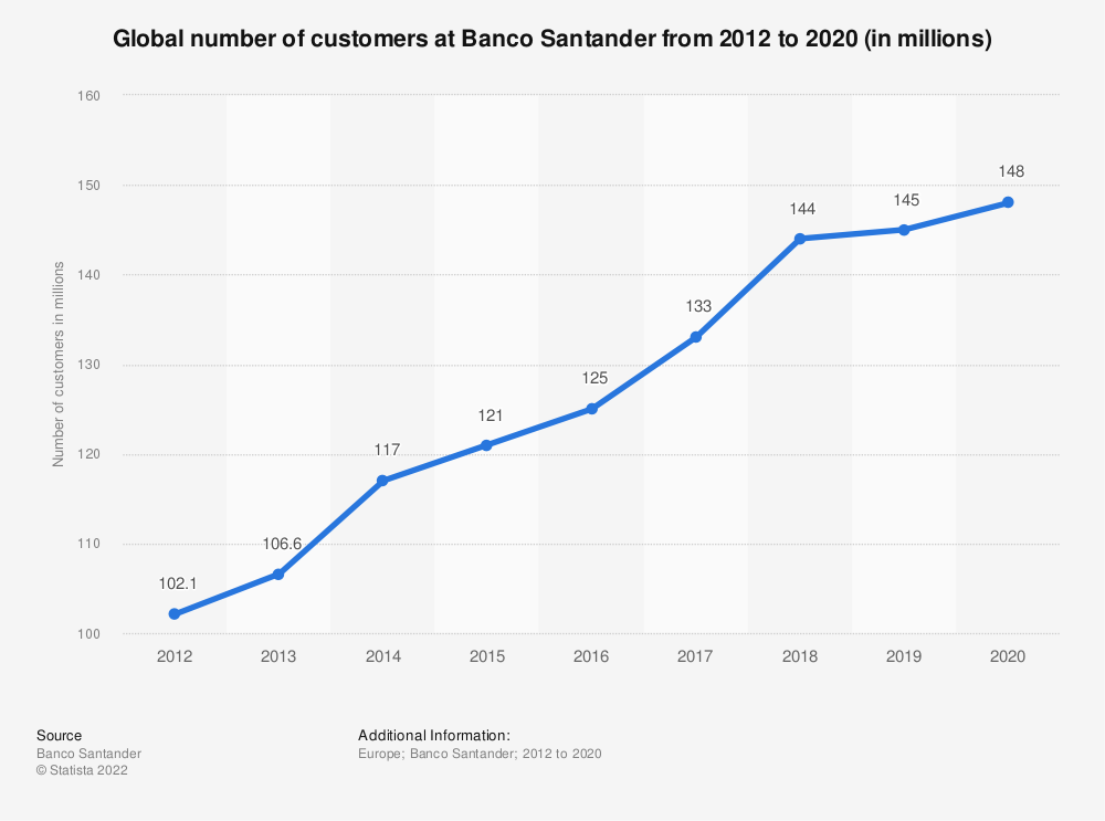 Statistic: Global number of customers at Banco Santander from 2012 to 2019 (in millions) | Statista