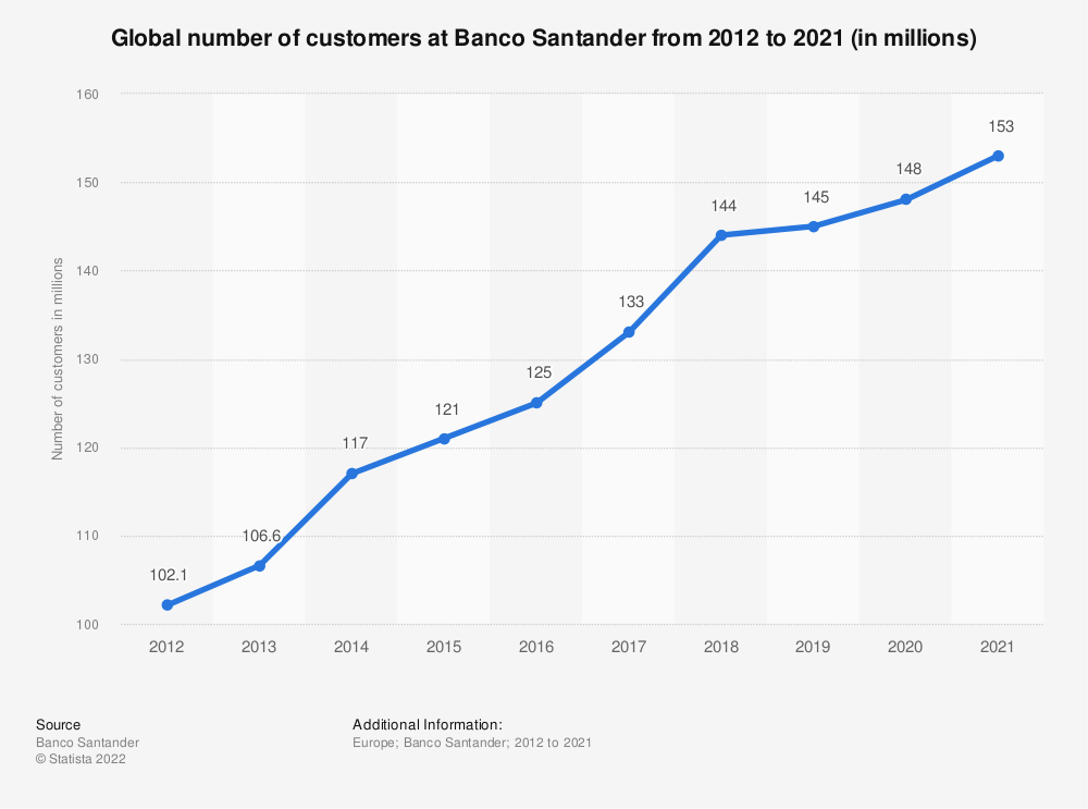 Statistic: Global number of customers at Banco Santander from 2012 to 2018 (in millions) | Statista