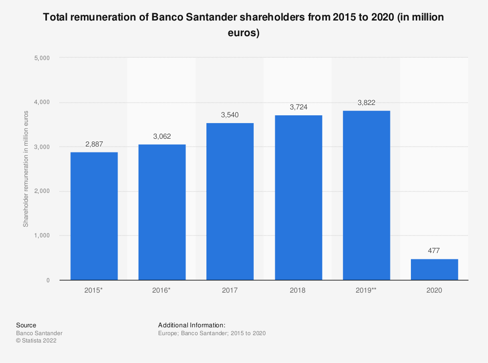 Statistic: Total remuneration of Banco Santander shareholders from 2015 to 2019 (in million euros) | Statista