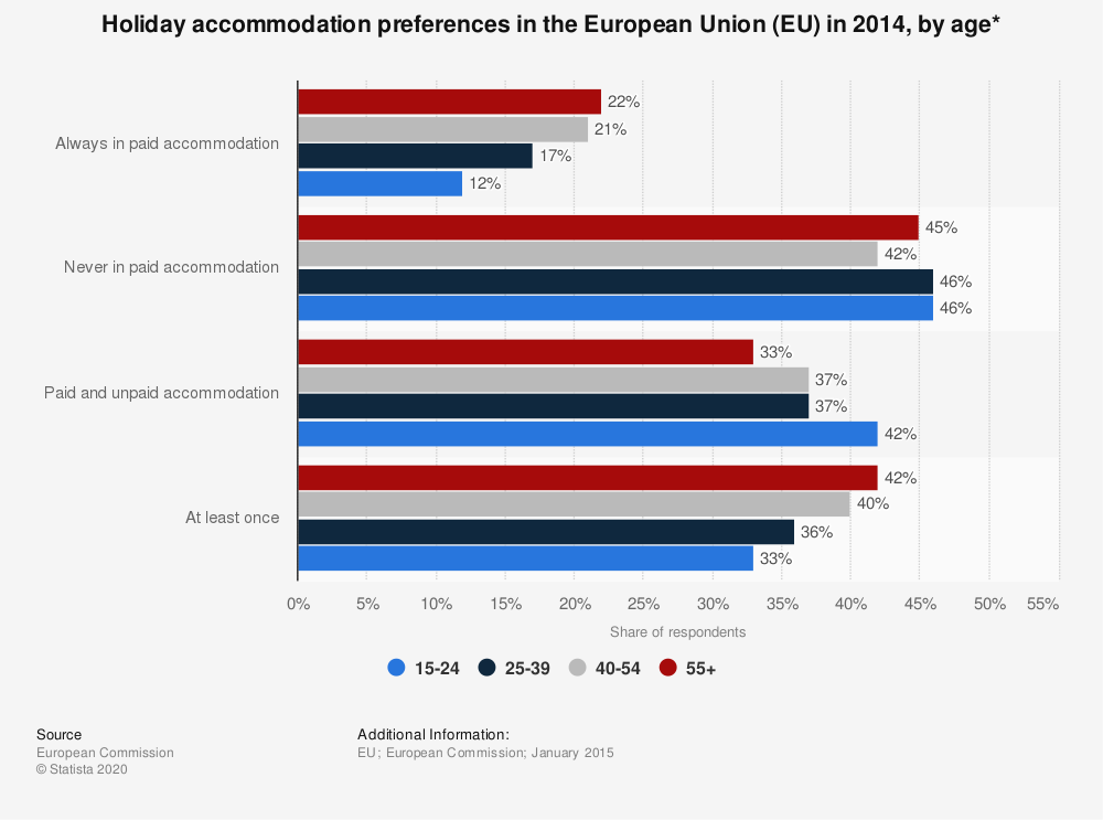 Statistic: Holiday accommodation preferences in the European Union (EU) in 2014, by age* | Statista