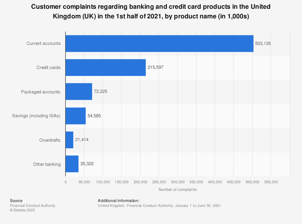 Statistic: Customer complaints regarding banking and credit card products in the United Kingdom (UK) in the 1st half of 2018, by product name | Statista
