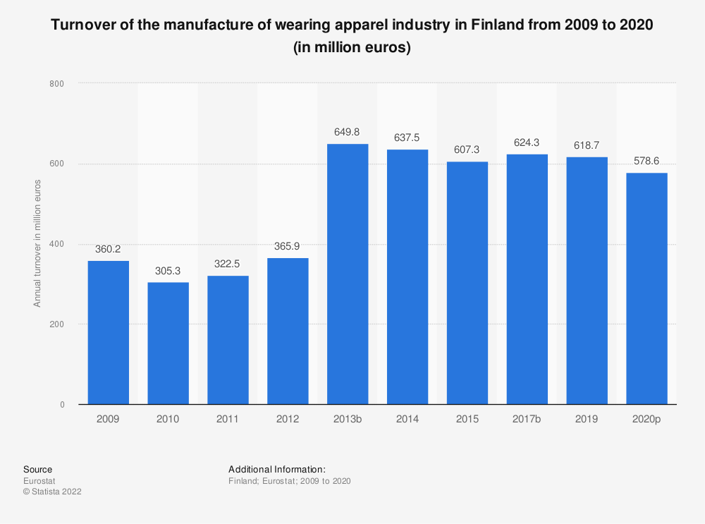 Statistic: Turnover of the manufacture of wearing apparel industry in Finland from 2008 to 2015 (in million euros) | Statista