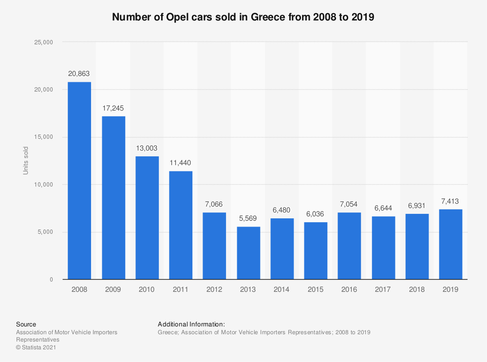 Statistic: Number of Opel cars sold in Greece from 2008 to 2019 | Statista