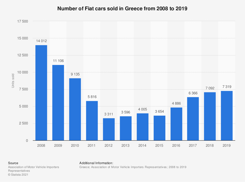 Statistic: Number of Fiat cars sold in Greece from 2008 to 2018 | Statista