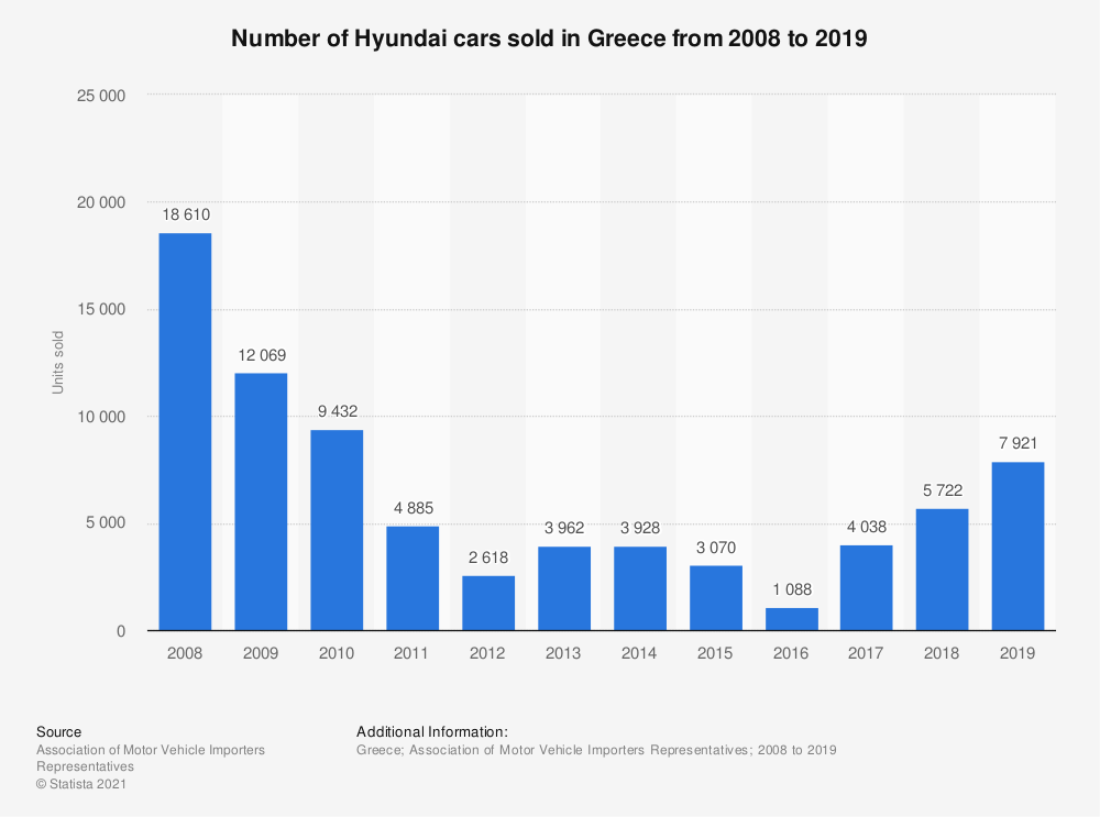 Statistic: Number of Hyundai cars sold in Greece from 2008 to 2018 | Statista