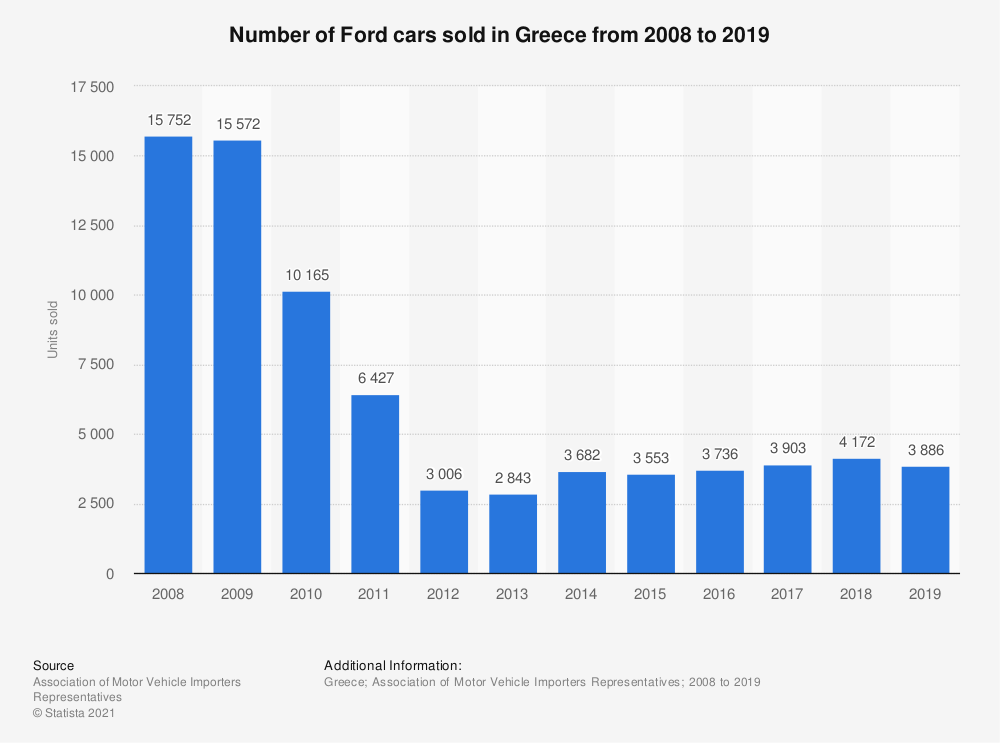 Statistic: Number of Ford cars sold in Greece from 2008 to 2018 | Statista