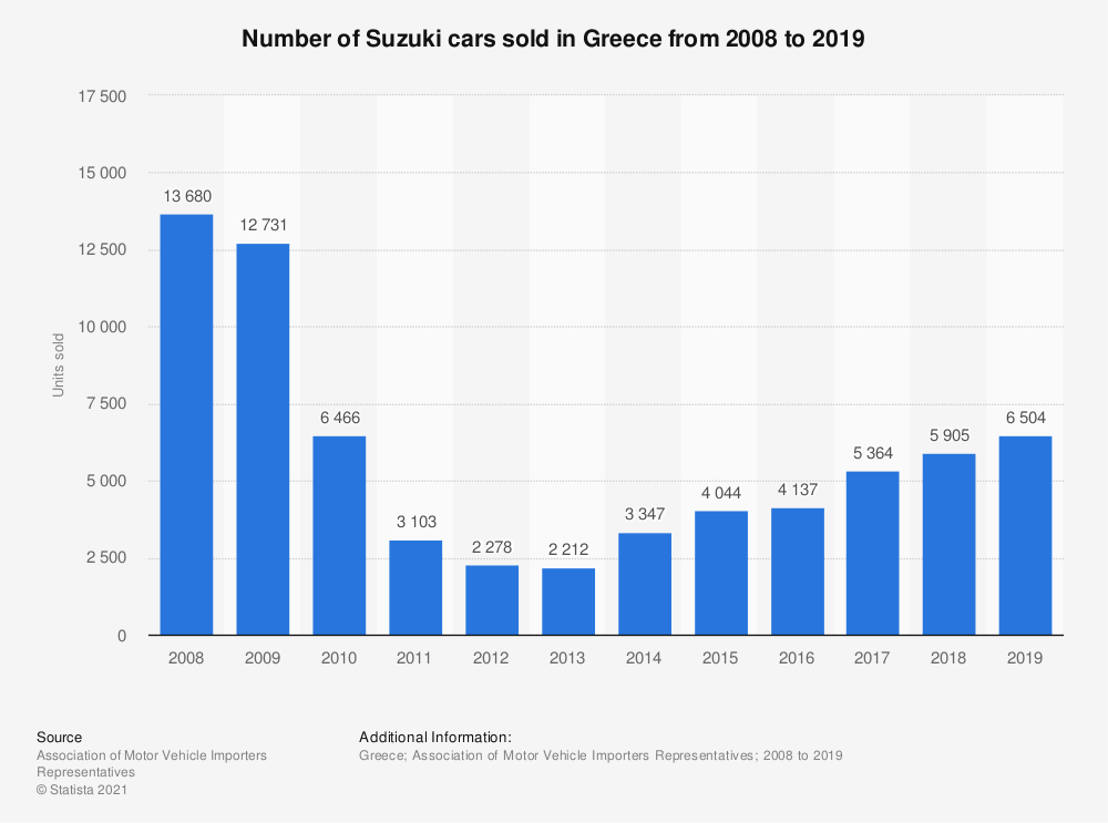 Statistic: Number of Suzuki cars sold in Greece from 2008 to 2019 | Statista