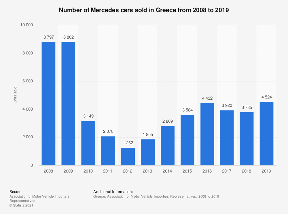Statistic: Number of Mercedes cars sold in Greece from 2008 to 2019 | Statista