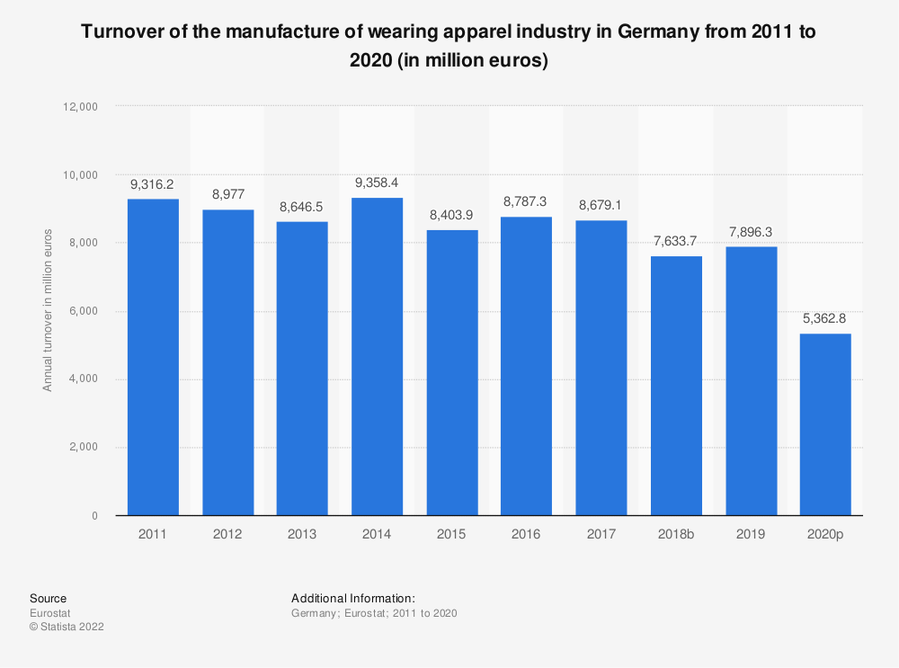 Statistic: Turnover of the manufacture of wearing apparel industry in Germany from 2008 to 2015 (in million euros) | Statista