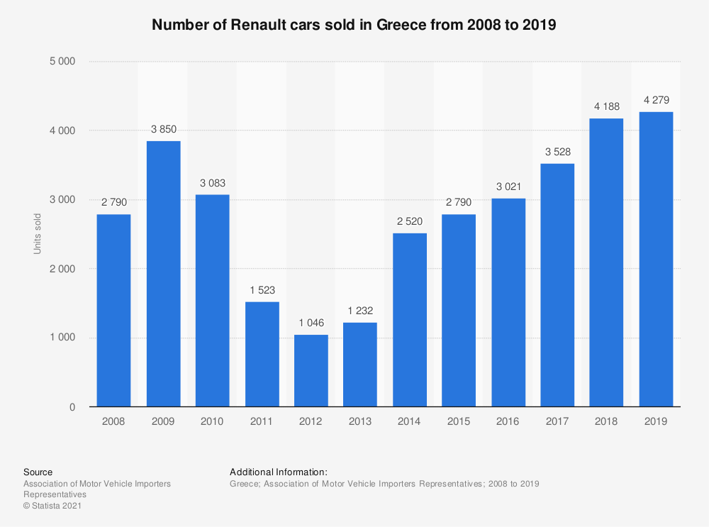 Statistic: Number of Renault cars sold in Greece from 2008 to 2019 | Statista