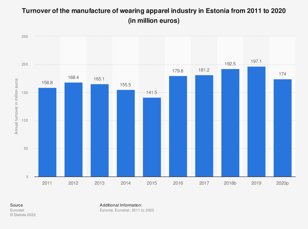 Statistic: Turnover of the manufacture of wearing apparel industry in Estonia from 2008 to 2015 (in million euros) | Statista