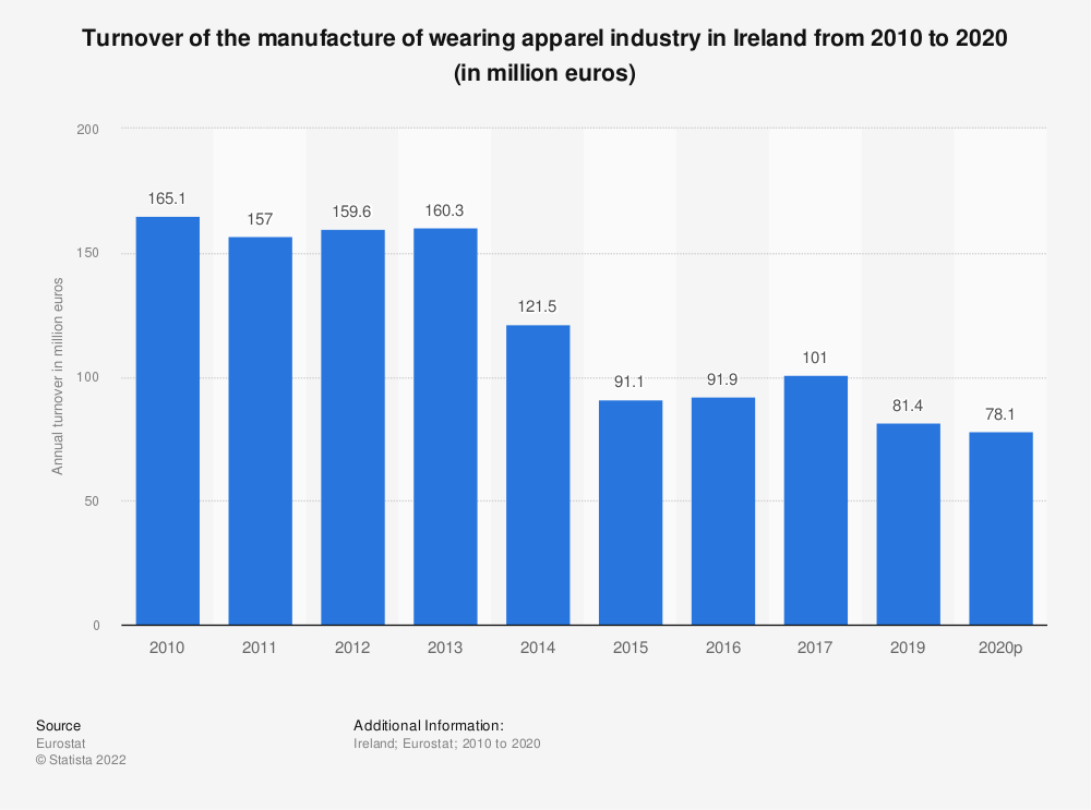 Statistic: Turnover of the manufacture of wearing apparel industry in Ireland from 2008 to 2015 (in million euros) | Statista