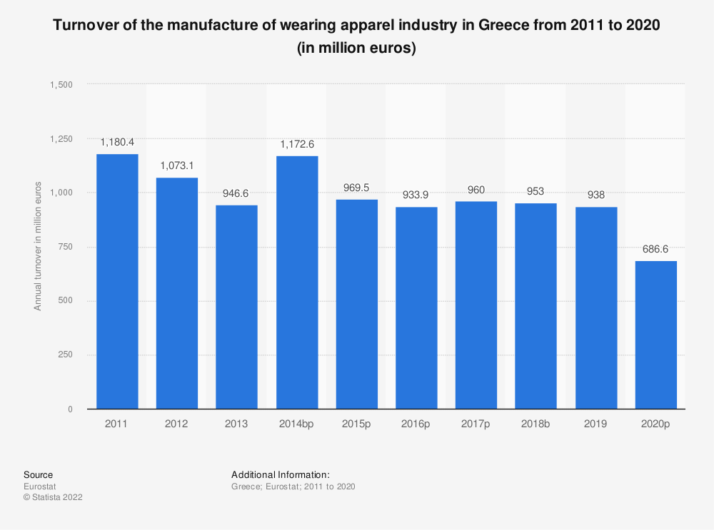 Statistic: Turnover of the manufacture of wearing apparel industry in Greece from 2008 to 2015 (in million euros)   Statista