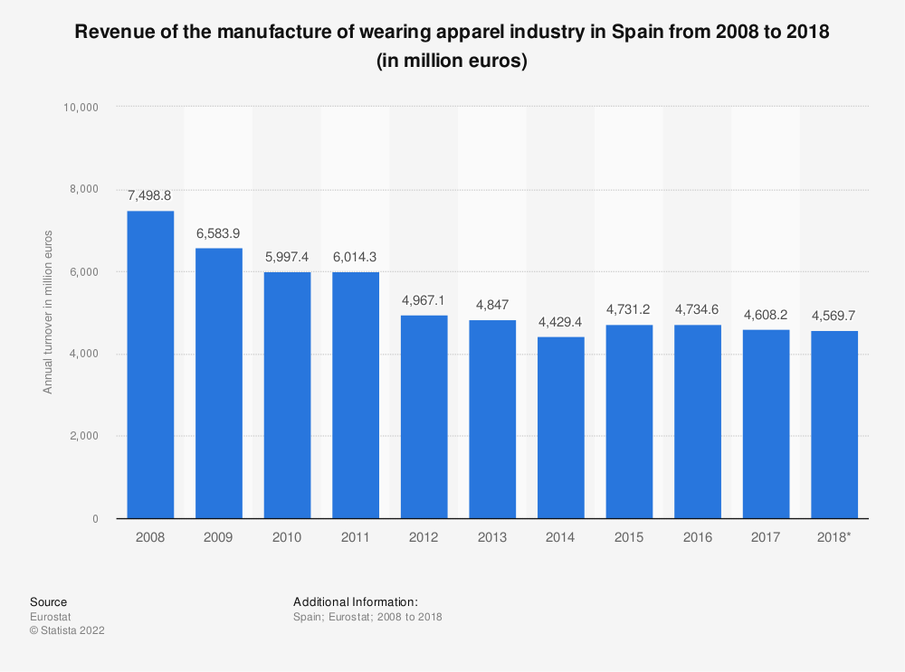 Statistic: Turnover of the manufacture of wearing apparel industry in Spain from 2008 to 2017 (in million euros) | Statista