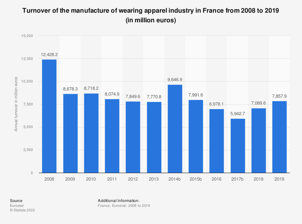Statistic: Turnover of the manufacture of wearing apparel industry in France from 2008 to 2018 (in million euros) | Statista
