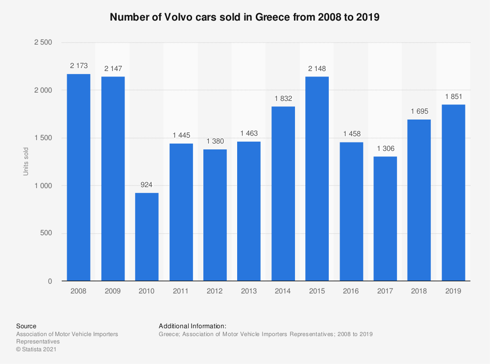 Statistic: Number of Volvo cars sold in Greece from 2008 to 2018   Statista