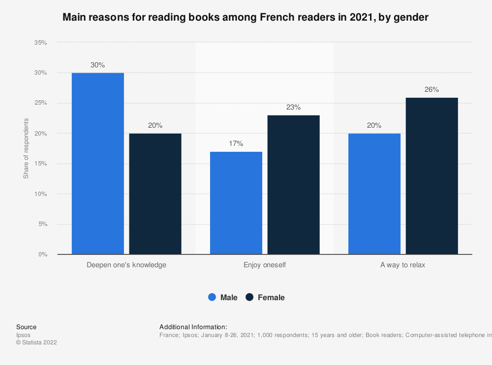 Statistic: Four main reasons for reading books among French readers in 2019, by gender | Statista