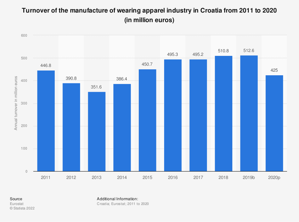 Statistic: Turnover of the manufacture of wearing apparel industry in Croatia from 2008 to 2015 (in million euros) | Statista