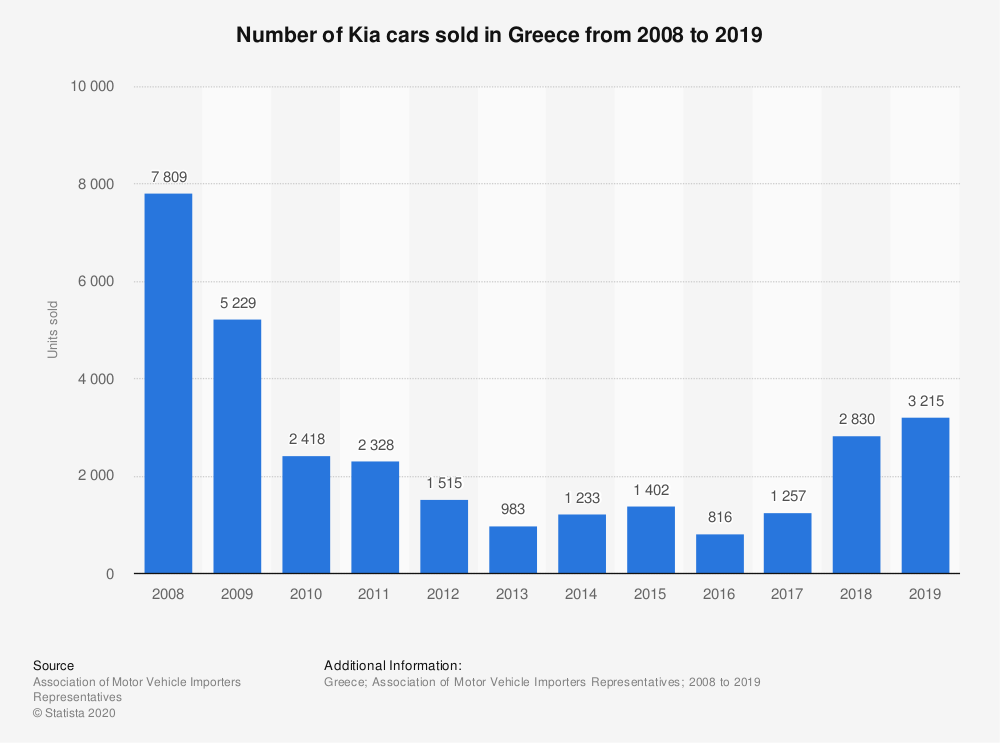 Statistic: Number of Kia cars sold in Greece from 2008 to 2019 | Statista