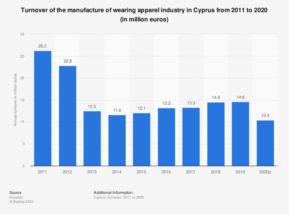 Statistic: Turnover of the manufacture of wearing apparel industry in Cyprus from 2008 to 2015 (in million euros) | Statista