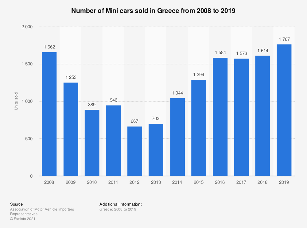 Statistic: Number of Mini cars sold in Greece from 2008 to 2019 | Statista