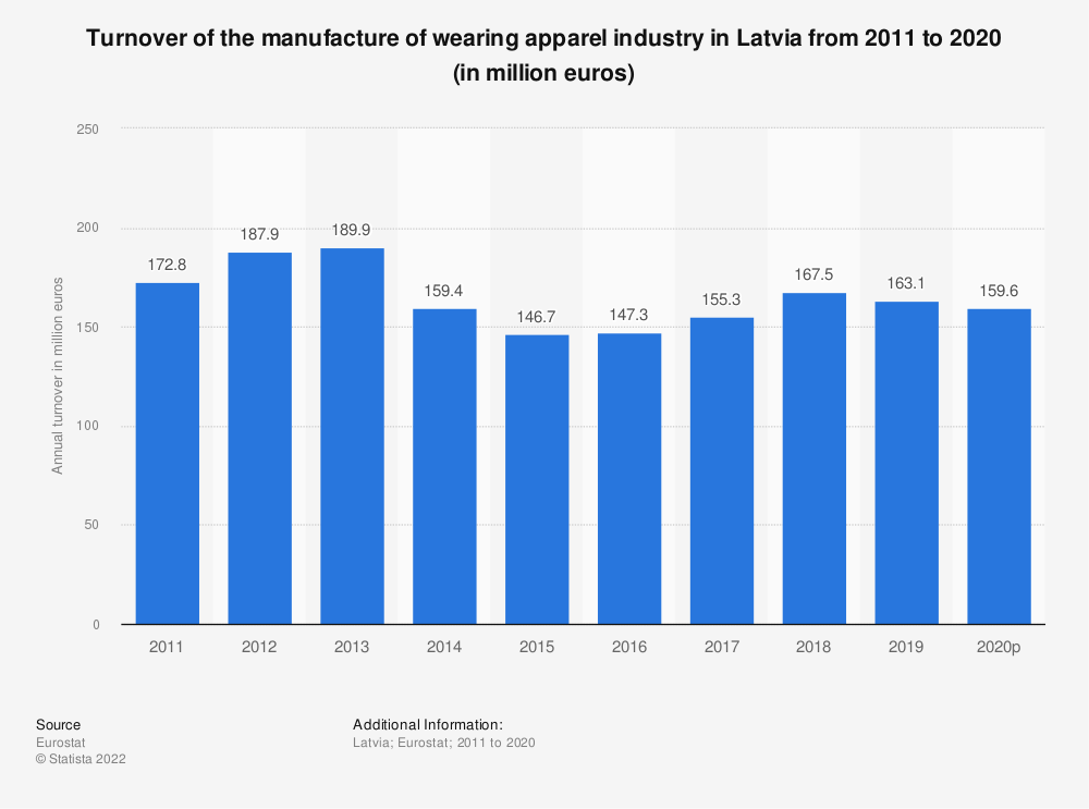 Statistic: Turnover of the manufacture of wearing apparel industry in Latvia from 2008 to 2015 (in million euros) | Statista