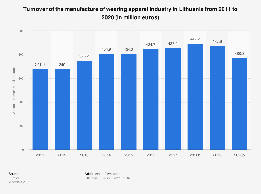 Statistic: Turnover of the manufacture of wearing apparel industry in Lithuania from 2008 to 2015 (in million euros) | Statista