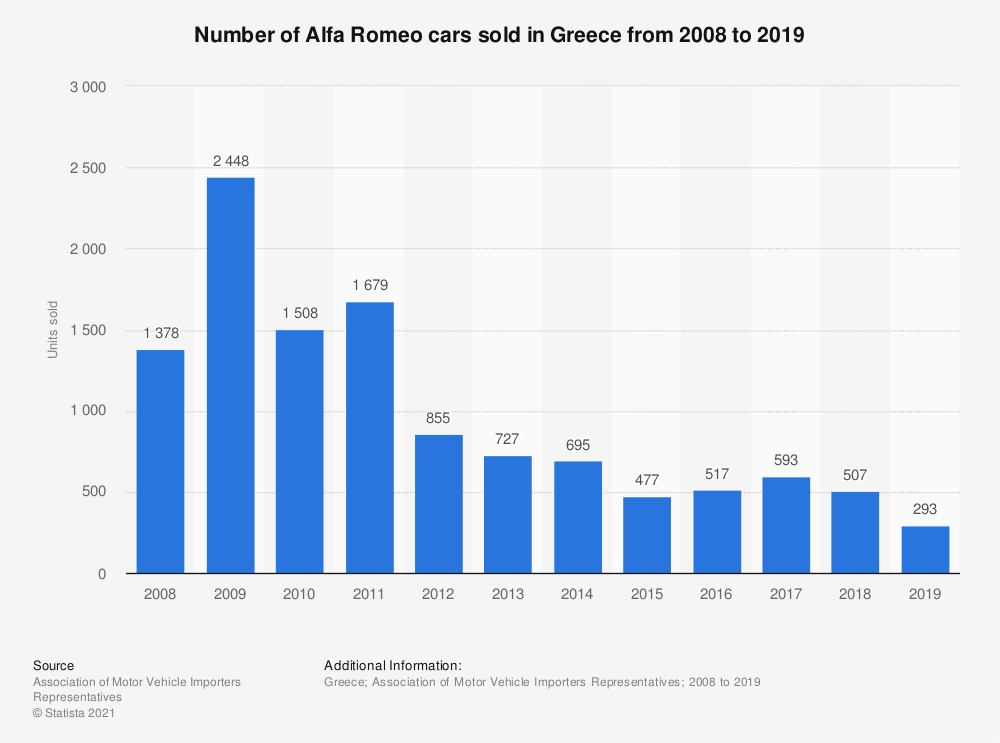 Statistic: Number of Alfa Romeo cars sold in Greece from 2008 to 2019 | Statista