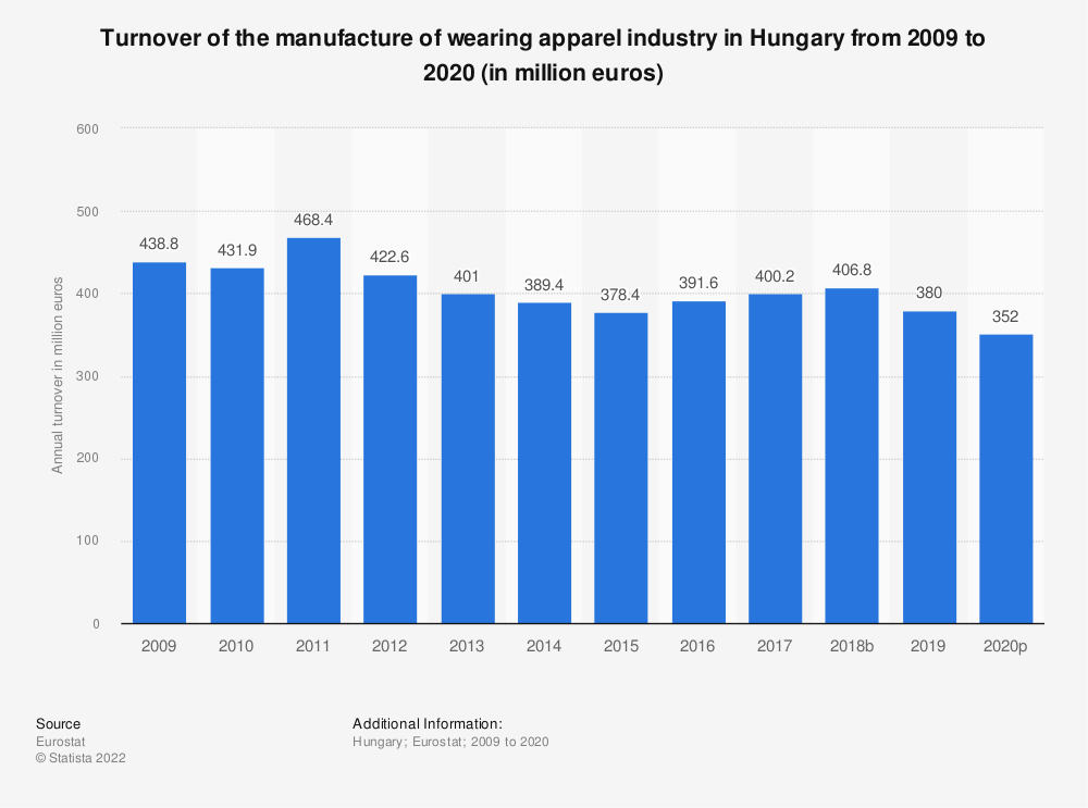 Statistic: Turnover of the manufacture of wearing apparel industry in Hungary from 2008 to 2015 (in million euros) | Statista