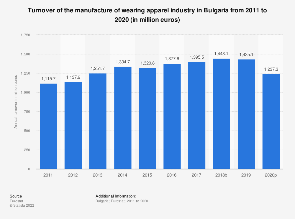 Statistic: Turnover of the manufacture of wearing apparel industry in Bulgaria from 2008 to 2015 (in million euros) | Statista