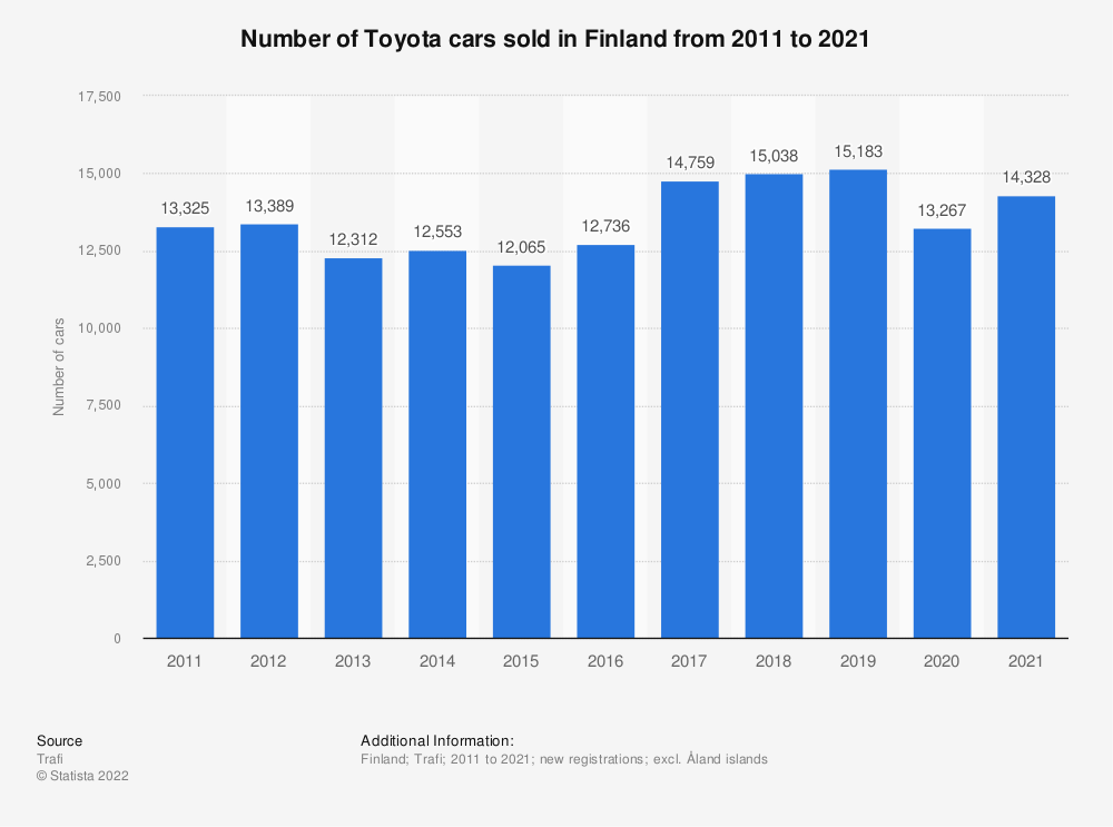 Statistic: Number of Toyota cars sold in Finland from 2010 to 2018 | Statista