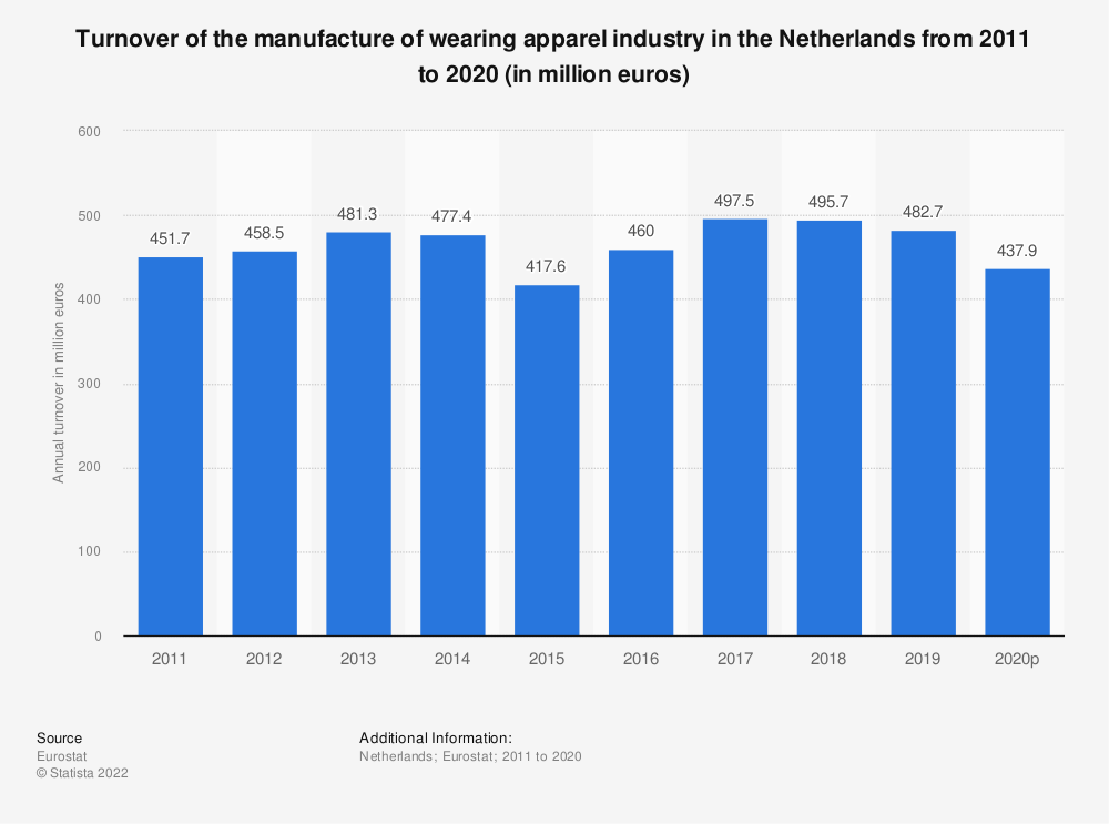 Statistic: Turnover of the manufacture of wearing apparel industry in the Netherlands from 2009 to 2015 (in million euros) | Statista