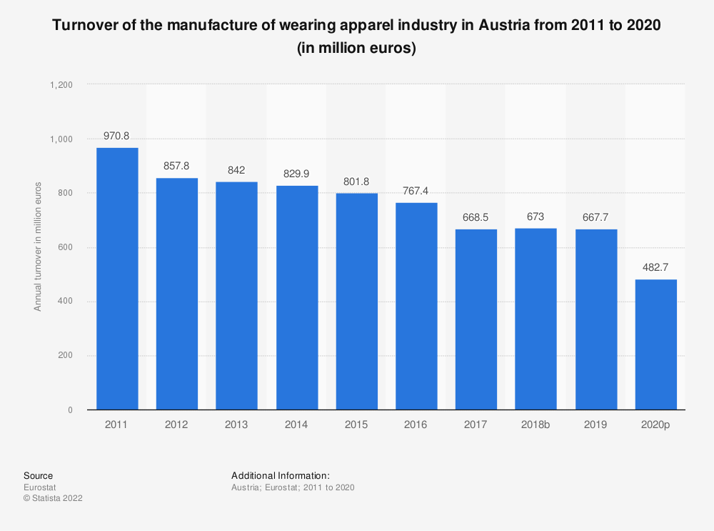 Statistic: Turnover of the manufacture of wearing apparel industry in Austria from 2008 to 2015 (in million euros) | Statista