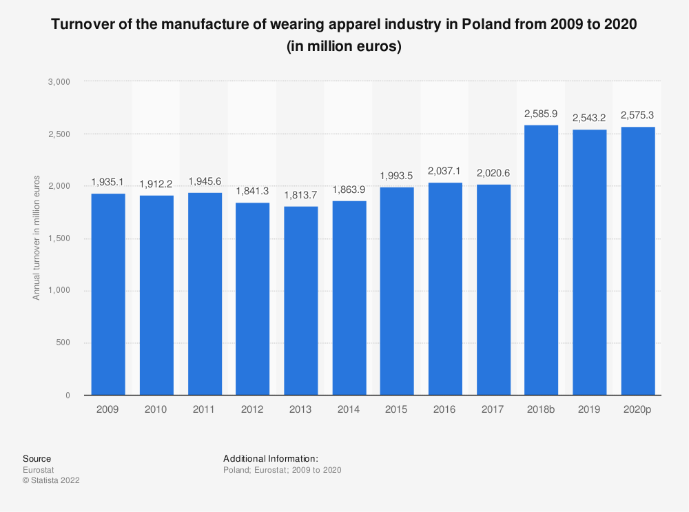 Statistic: Turnover of the manufacture of wearing apparel industry in Poland from 2008 to 2018 (in million euros) | Statista