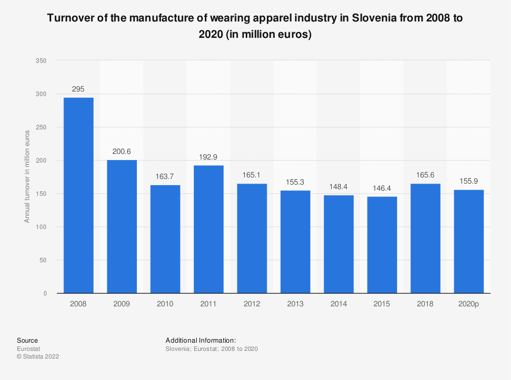 Statistic: Turnover of the manufacture of wearing apparel industry in Slovenia from 2008 to 2015 (in million euros) | Statista