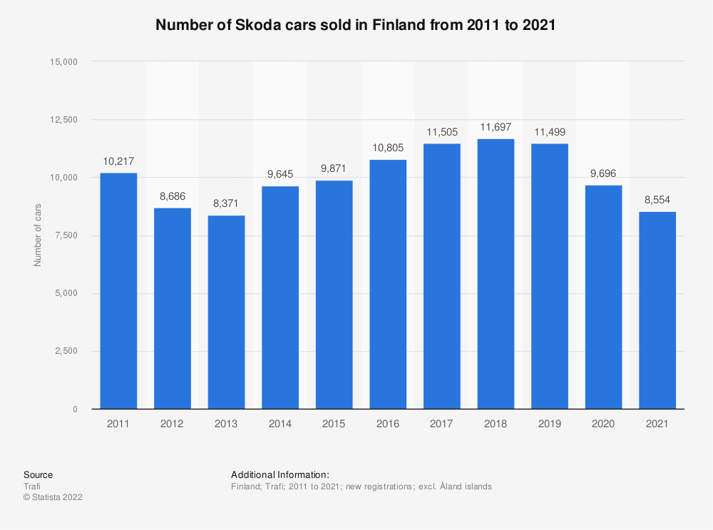 Statistic: Number of Skoda cars sold in Finland from 2010 to 2018 | Statista
