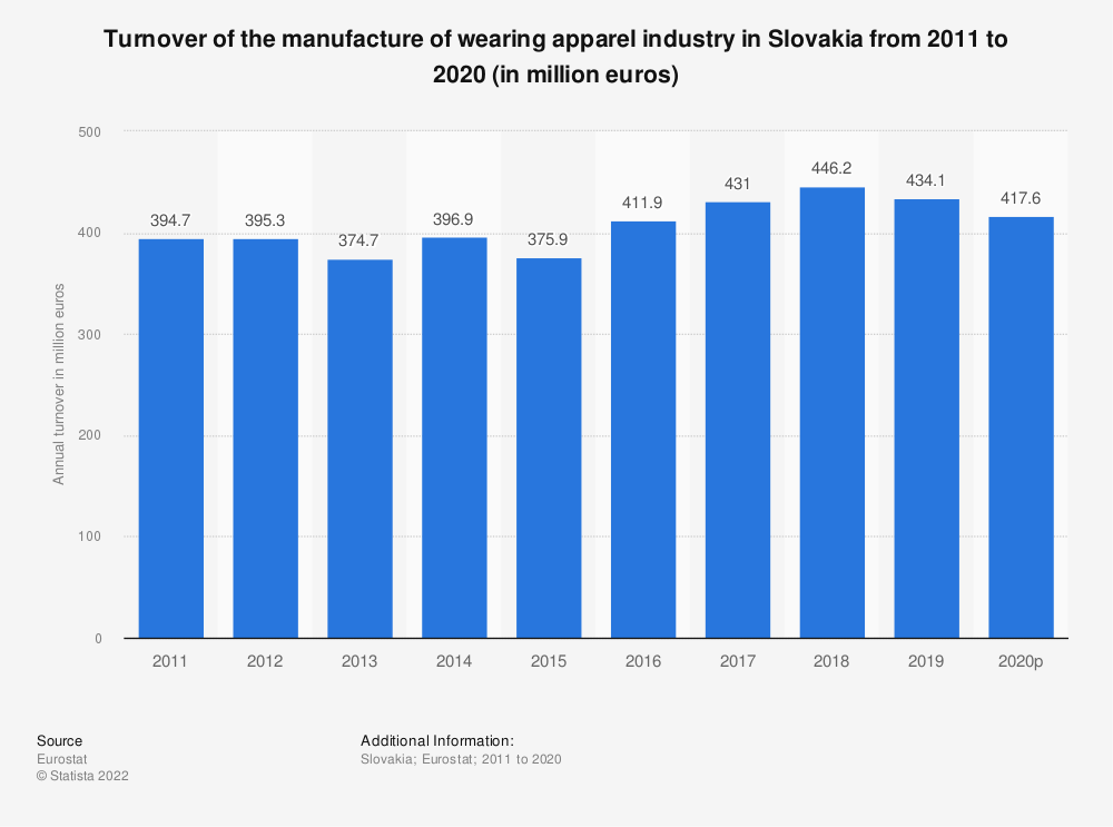 Statistic: Turnover of the manufacture of wearing apparel industry in Slovakia from 2008 to 2015 (in million euros) | Statista