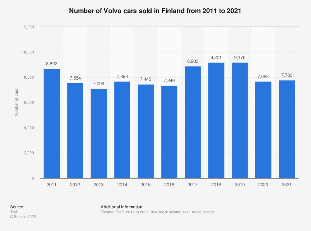Statistic: Number of Volvo cars sold in Finland from 2010 to 2018 | Statista