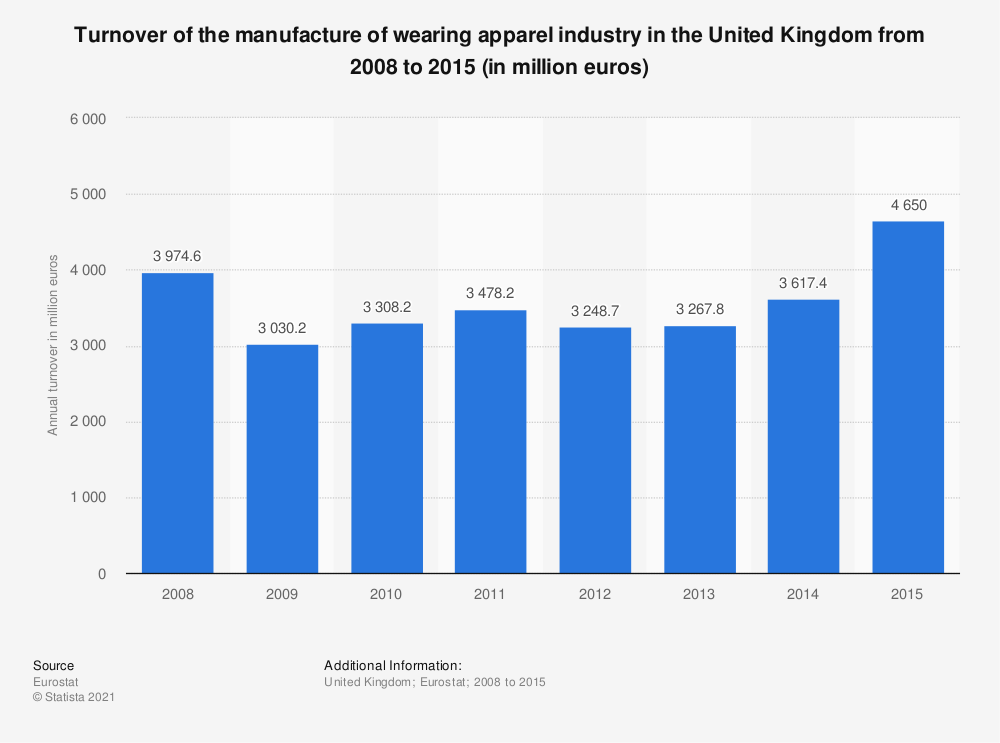Statistic: Turnover of the manufacture of wearing apparel industry in the United Kingdom from 2008 to 2015 (in million euros) | Statista