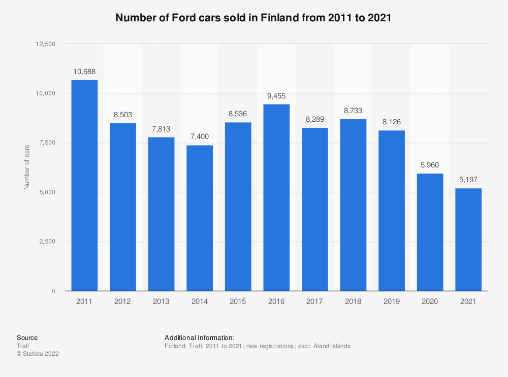 Statistic: Number of Ford cars sold in Finland from 2010 to 2019 | Statista
